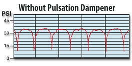 Without Pulsation Dampener
